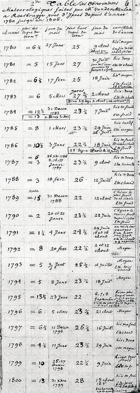Hierboven ziet u de tabel van de meteorologische waarnemingen voor de jaren 1780-1800 opgesteld door Guillaume Van der Meulen, uit het manuscript van Guillaume Schamp - Koninklijke Bibliotheek Albertina, Brussel -
