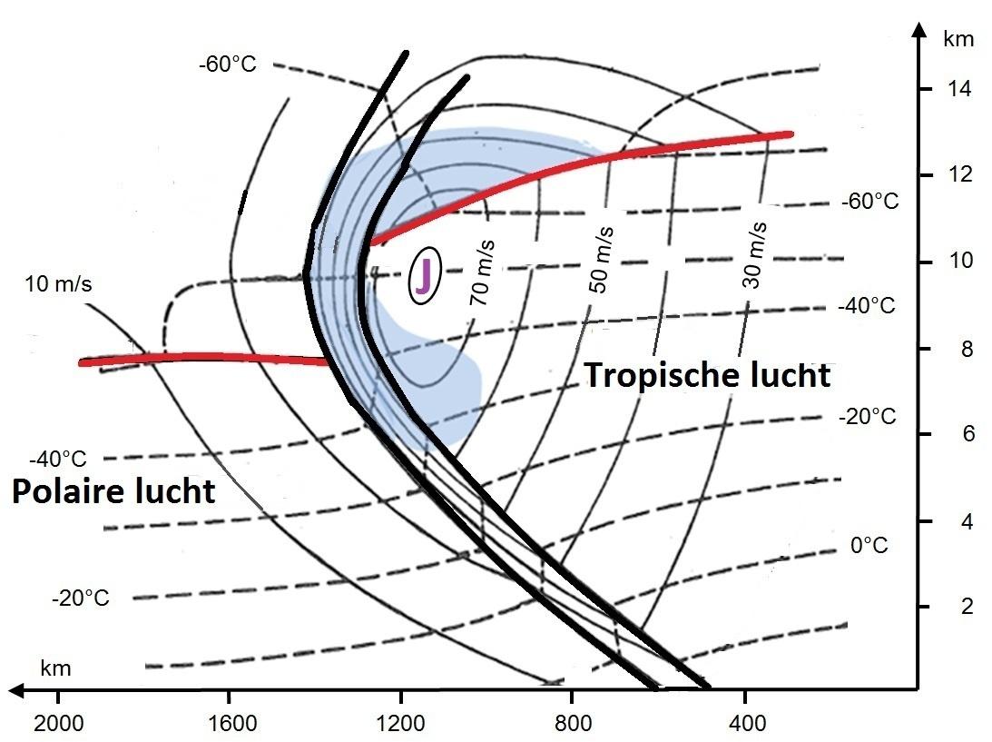 Figuur 3. De noordpool ligt naar links op deze figuur, de evenaar naar rechts. De dikke zwarte lijne