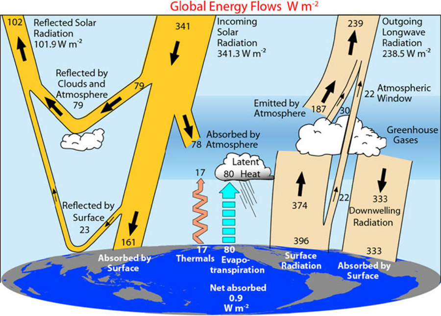 Bilan radiatif de la Terre.