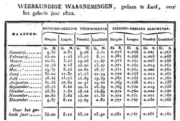 """Weerkundige waarnemingen van het jaar 1822 gedaan te Luik door Louis-François Thomassin (1768-1825) en gepubliceerd door Jan Kops in de """"Staat van den Landbouw in het Koningrijk der Nederlanden, gedurende den jare 1822""""."""