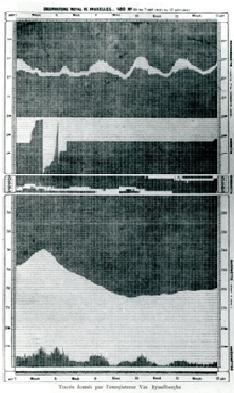 Enregistrements du télémétéorographe de Van Rysselberghe avec, de haut en bas, les graphiques du psychromètre, de l'udomètre (pluviomètre), de la girouette et du baromètre correspondant à la période du 7 août (à midi) au 12 août (l'après-midi)en 1880.