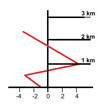 Het verloop van de temperatuur (rode lijnen) in de onderste lagen van de atmosfeer bij aanvriezende