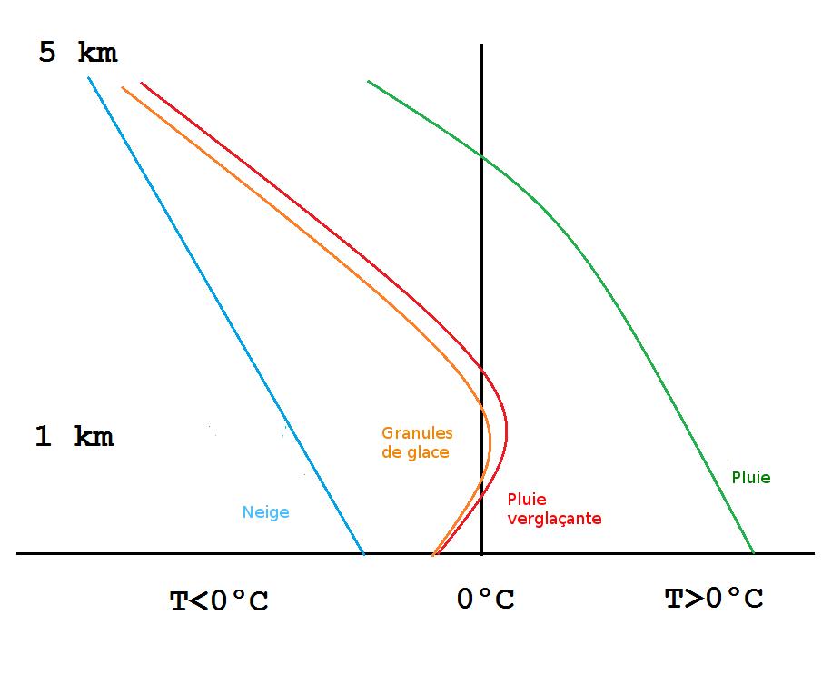 Le profil de température en cas de granule de glace ressemble à celui des pluies verglaçantes. La