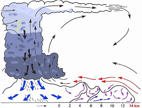 L'air froid du courant descendant s'étend parfois sur plusieurs kilomètres avant les précipitations