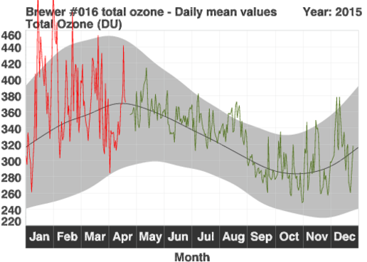 Variation de la couche d'ozone observée à Uccle. Les lignes rouges représentent les valeurs jou