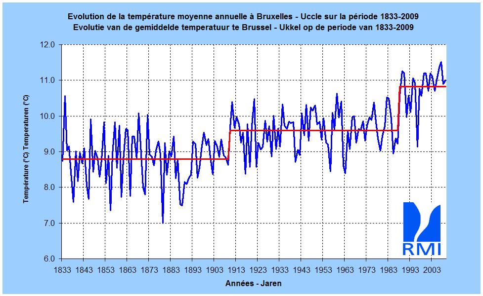 Figuur 1. Gemiddelde jaartemperatuur (in °C) te Brussel-Ukkel, van 1833 tot 2009