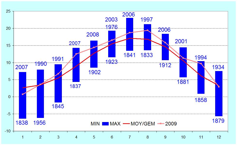 Figuur 6. Maandelijkse gemiddelde temperatuur te Ukkel (in °C).