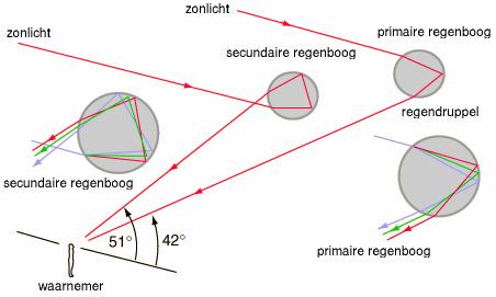 Basisprincipe van het ontstaan van een dubbele regenboog. Bron: URANIA