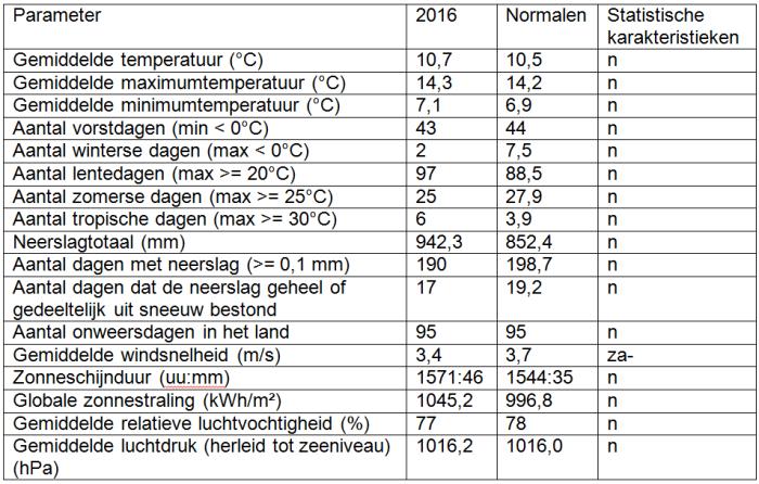 Tabel 1. Jaarlijkse waarden voor enkele parameters in Ukkel voor 2016. De normale waarden zijn de gemiddelden over de periode 1981-2010. Zie tabel 2. Voor de statistische karakteristieken.