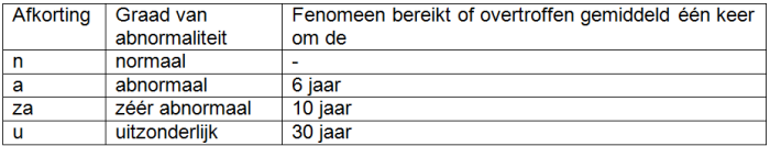 Tabel 2. Definitie van de abnormaliteitgraad van een klimatologische parameter, uitgedrukt in terugkeerperioden.