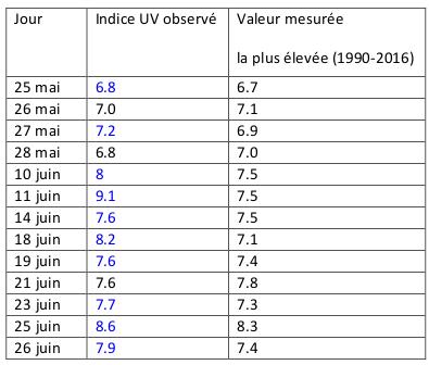 Tableau 1 : Indice UV mesuré en comparaison avec la valeur journalière la plus élevée mesurée sur la période 1990-2016 à Uccle.