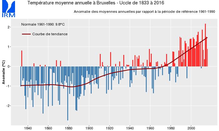 Figure 1 : Anomalie des températures moyennes annuelles à Bruxelles-Uccle depuis le début des mesures climatologiques régulières en 1833 (comparées à la période de référence 1961-1990).