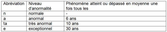 Tableau 2 : Définitions du niveau d'anormalité d'un paramètre climatologique, exprimé en périodes de retour.