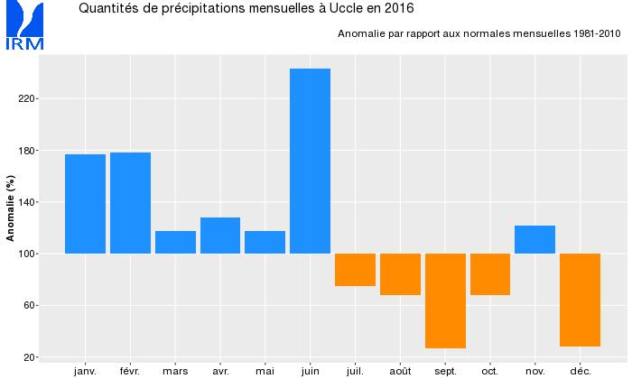 Figure 3 : Anomalie des quantités mensuelles de précipitations à Uccle en 2016, par rapport aux normales sur la période 1981-2010.