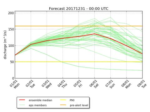 Prévisions hydrologiques d'ensembles: 51 scénarios possibles pour le débit de l'Ourthe à Tabreux (m³/s) pour les 9 jours suivants; prévisions du 31 décembre 2017