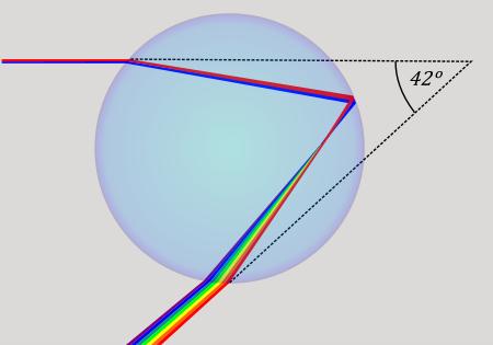 Décomposition et réverbération d'un rayon de soleil dans une goutte d'eau (Wikipedia).