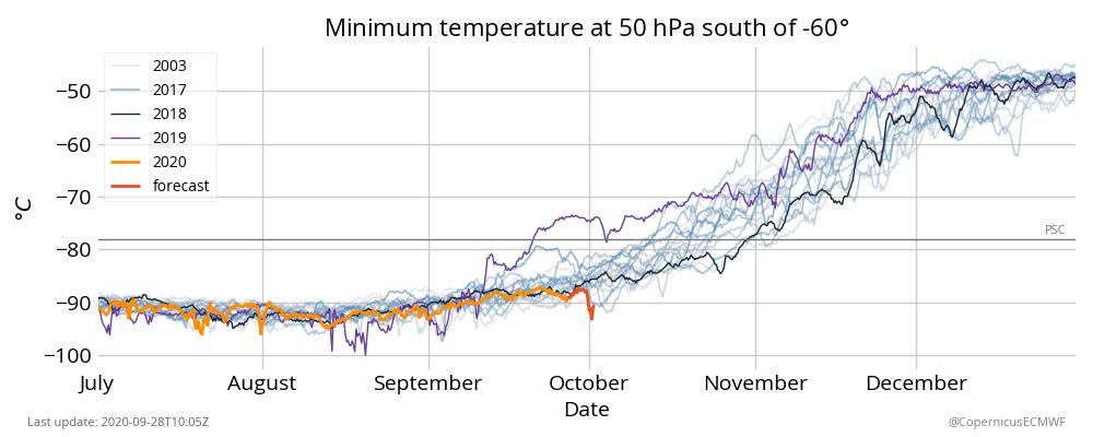 Minimumtemperatuur op een hoogte van ongeveer 20 km (druk van 50hPa) binnen de Zuidpoolcirkel.