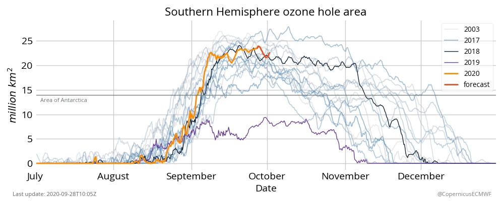 Grafiek van het gat in de ozonlaag boven Antarctica samen met een voorspelling voor begin oktober.