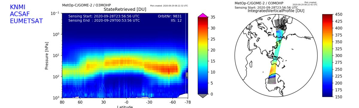 Detaildoorsnede van de verticale verdeling van ozon in de atmosfeer van 0 tot 64 km (ozonprofiel) met aan de rechterzijde een deel van het ozongat (bron: AC SAF/KNMI/EUMETSAT).