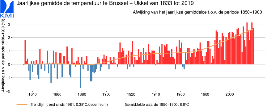 Grafiek van de jaarlijkse gemiddelde temperatuur te Brussel.