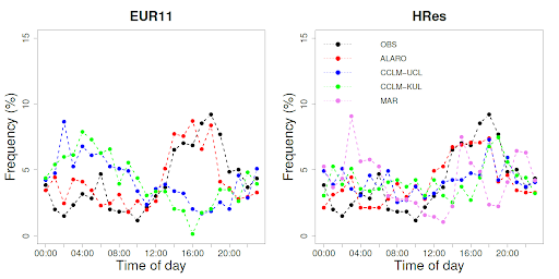 """Fréquence des extrêmes de précipitations horaires en fonction de l'heure du jour pour les modèles à faible résolution spatiale (à gauche) et les modèles à haute résolution (à droite). Le pic des précipitations extrêmes se produit (points noirs) dans l'après-midi entre 14h et 18h. Les modèles à plus haute résolution (HRes) reproduisent généralement mieux le déroulement quotidien des observations (""""OBS"""")."""
