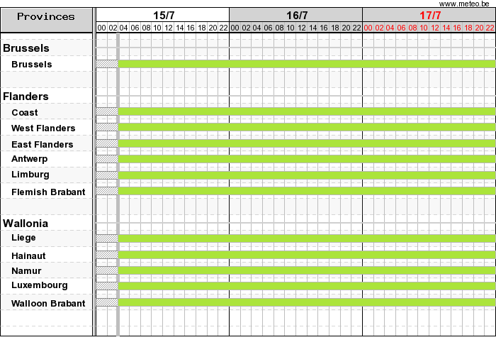 Gantt chart with warnings
